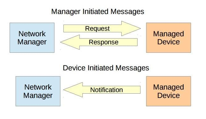 SNMP NETCONF messaging model