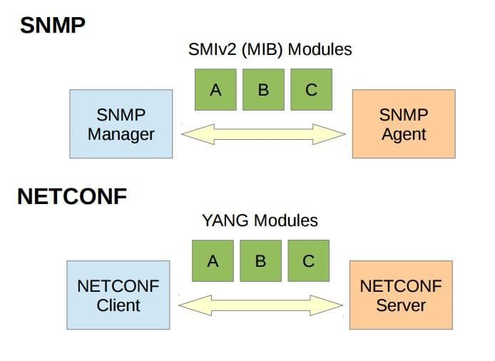 SNMP NETCONF overview